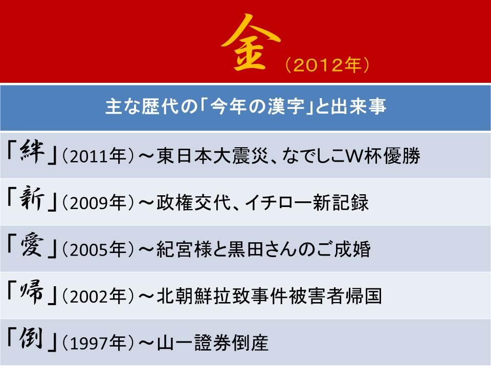今年の漢字(2012)