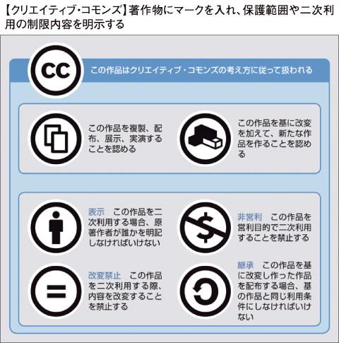 クリエイティブ・コモンズ